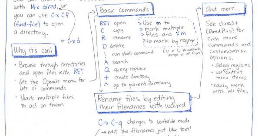 Programación literaria con Emacs + Org-mode + Babel   Medialab-Prado
