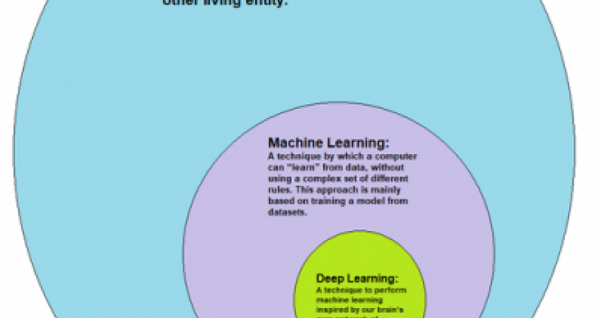 How deep learning is a subset of machine learning and how machine learning is a subset of artificial intelligence (AI) - Avimanyu786 - Wikipedia