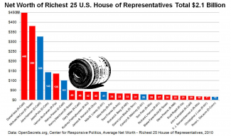 Cory M. Grenier Net Worth of Richest 25 U.S. House of Representatives, https://flic.kr/p/bihpBV